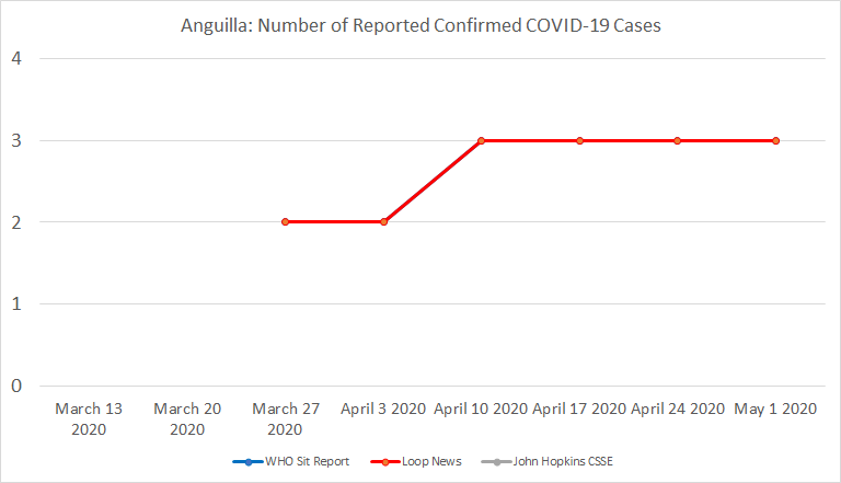 Chart 7 Below: Anguilla, Number of Reported Confirmed COVID-19 Cases.