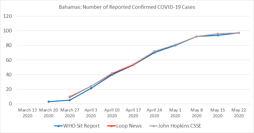 The Bahamas, Number of Reported Confirmed COVID-19 Cases