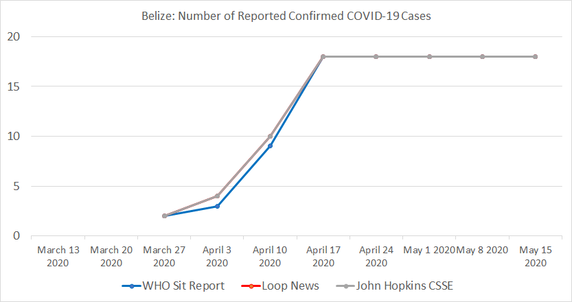 Belize Chart, Number of Reported Confirmed COVID-19 Cases.