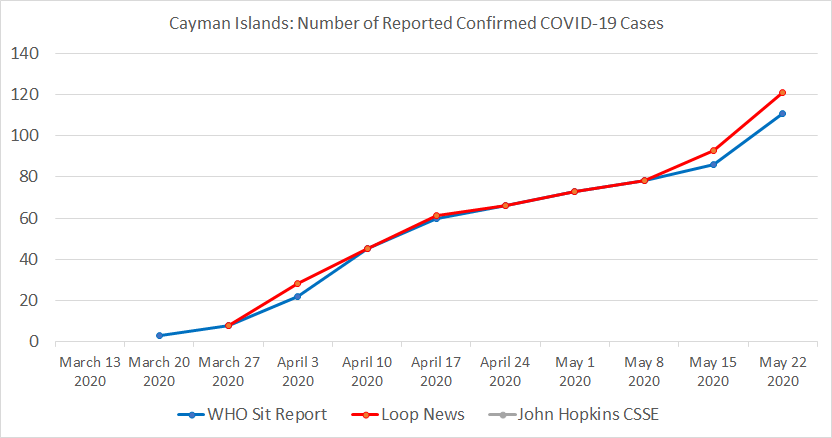 Cayman Islands, Number of Reported Confirmed COVID-19 Cases
