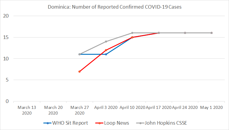 Dominica, Number of Reported Confirmed COVID-19 Cases