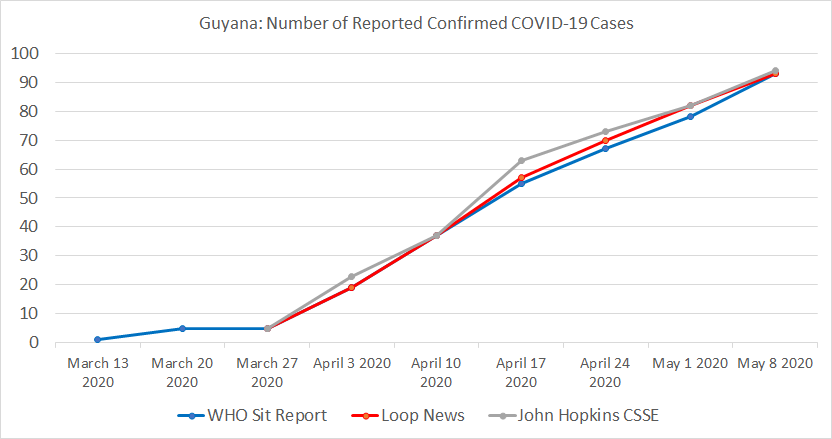 Guyana, Number of Reported Confirmed COVID-19 Cases