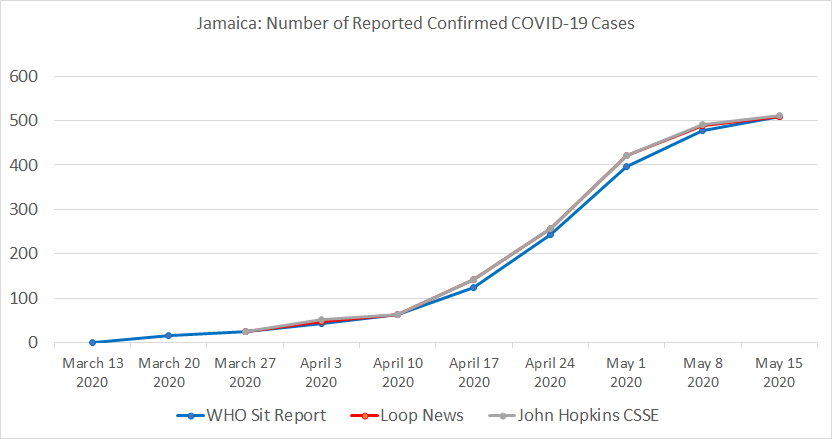 Jamaica Table, Number of Reported Confirmed COVID-19 Cases.