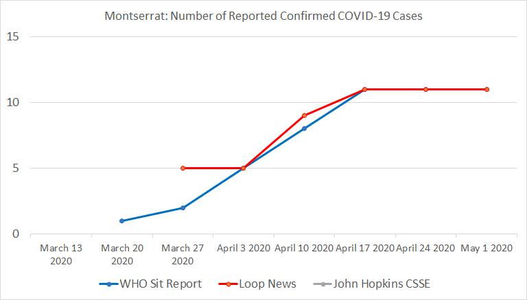 Montserrat, Number of Reported Confirmed COVID-19 Cases