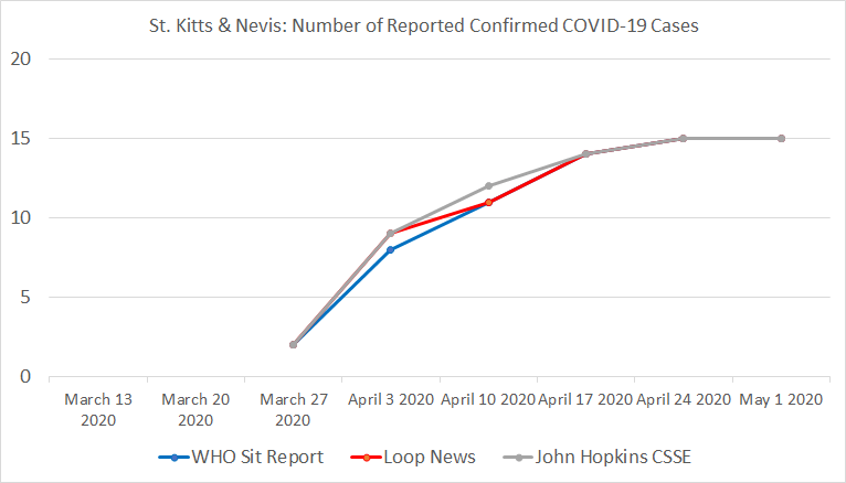 St. Kitts & Nevis, Number of Reported Confirmed COVID-19 Cases
