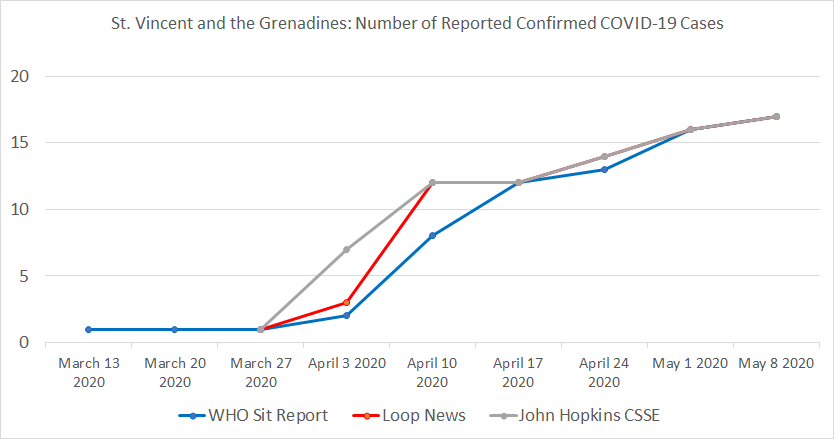 St. Vincent & the Grenadines , Number of Reported Confirmed COVID-19 Cases
