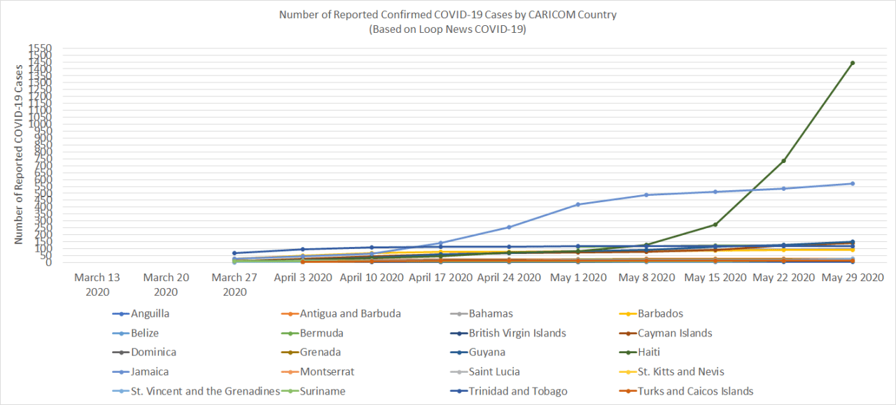 Reported Confirmed COVID-19 Cases by CARICOM Country (Source: Loop News COVID-19)
