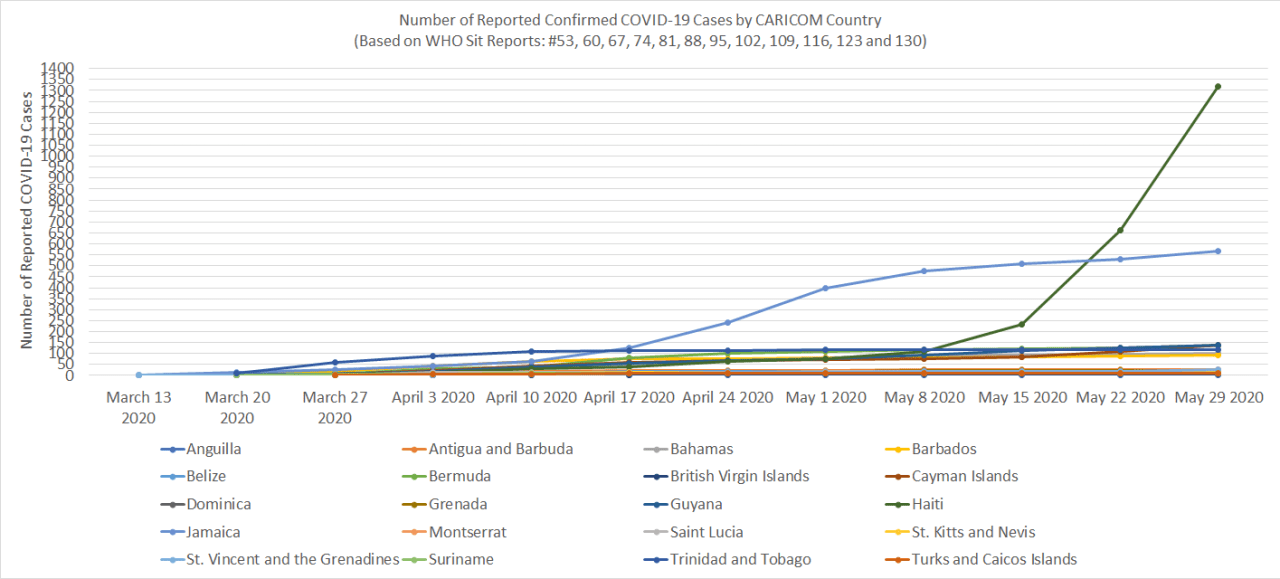 Reported Confirmed COVID-19 Cases by CARICOM Country (Source: WHO Situation Reports: #53, 60, 67, 74, 81, 88, 95, 102, 109, 116, 123 and 130)