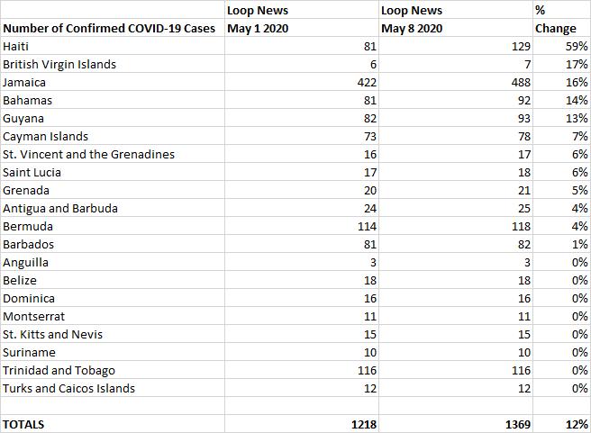 May 1 vs May 8 % Change, Loop News COVID-19