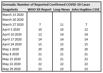 Grenada, Number of Reported Confirmed COVID-19 Cases.
