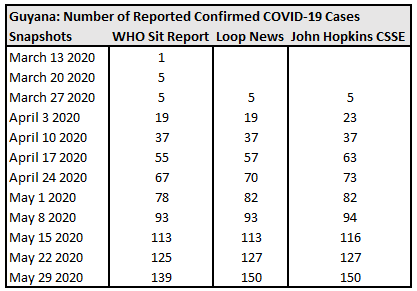 Guyana, Number of Reported Confirmed COVID-19 Cases.