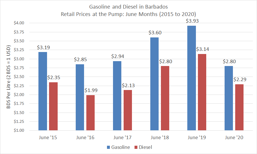 June 2015 to 2020 gas and diesel prices
