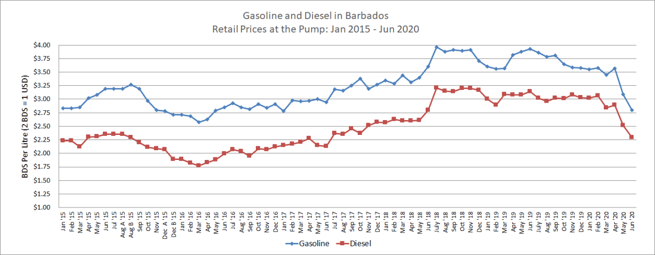 Jan 2015 to Jun 2020 gasoline and diesel prices