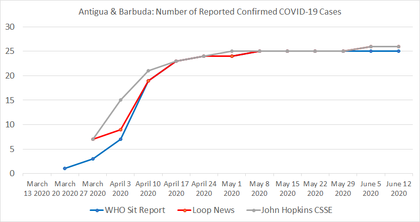 Antigua & Barbuda, Number of Reported Confirmed COVID-19 Cases.