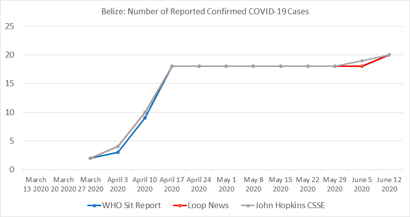 Belize, Number of Reported Confirmed COVID-19 Cases.