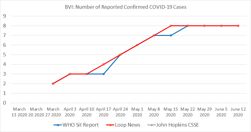 British Virgin Islands, Number of Reported Confirmed COVID-19 Cases.