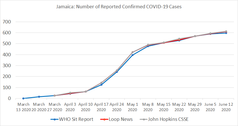 Jamaica, Number of Reported Confirmed COVID-19 Cases