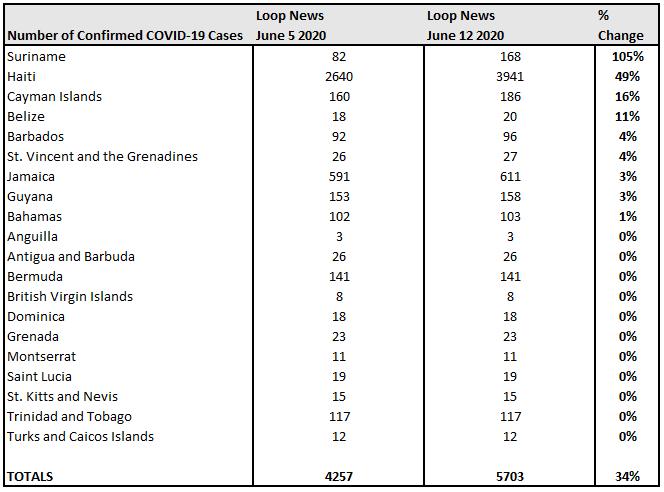 June 5 vs June 12 % Change, Loop News COVID-19.