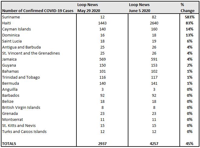 May 29 vs June 5 % Change, Loop News COVID-19.