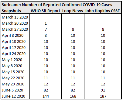 Suriname, Number of Reported Confirmed COVID-19 Cases.