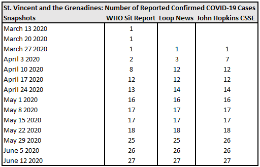 Below: St. Vincent and the Grenadines, Number of Reported Confirmed COVID-19 Cases.