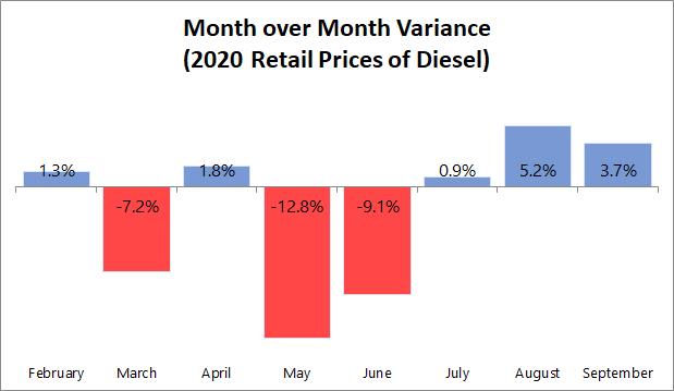 MoM Diesel Price Variance 2020