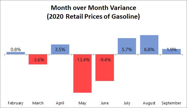 MoM Price Variance for Gasoline  2020