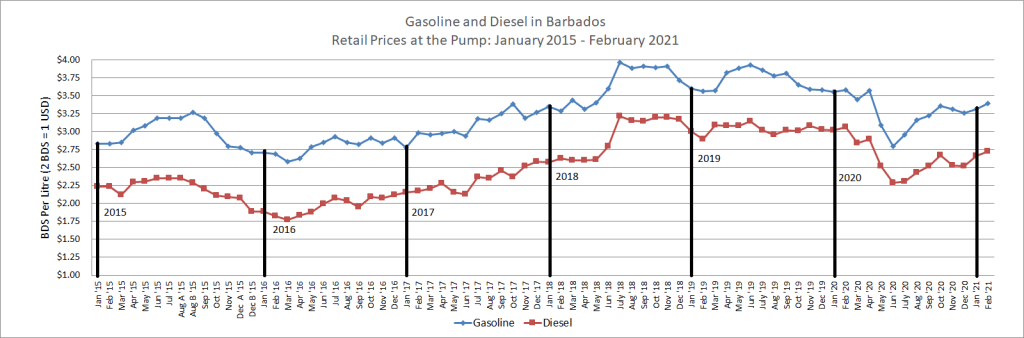 Fuel Prices from Jan 2015 to February 2021