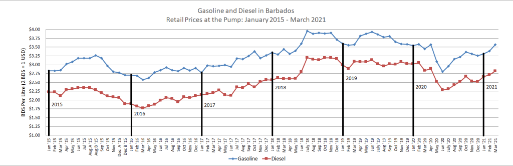 Gasoline and Diesel Prices Jan 2015 to March 2021
