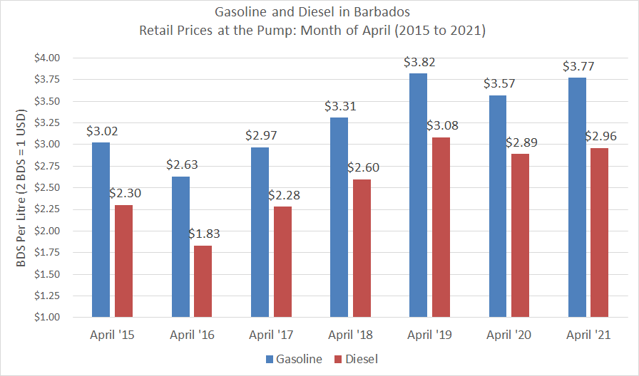 Fuel Prices April months 2015 to 2021