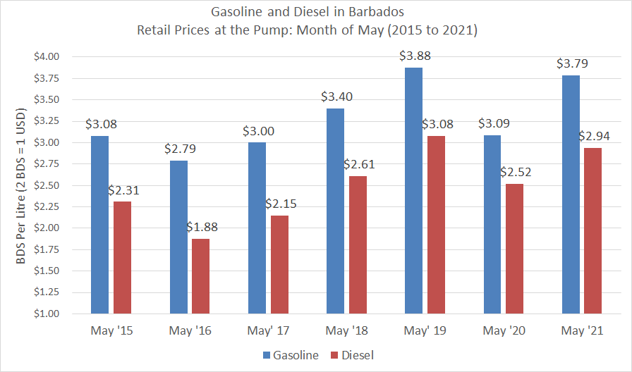 Gasoline and Diesel prices May months 2015 to 2021.