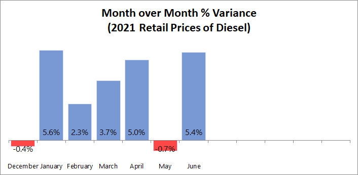 MoM % Variance for Diesel