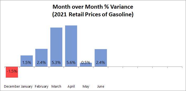 MoM % Variance Gasoline 2021