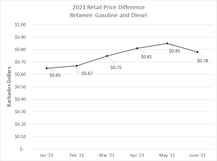 Difference in price between gasoline and diesel 2021