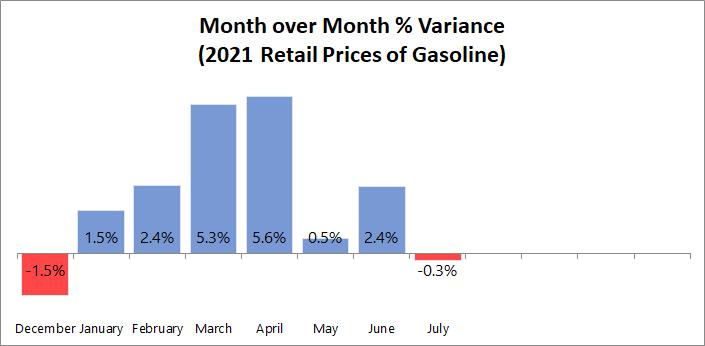 MoM Gasoline Price Variance
