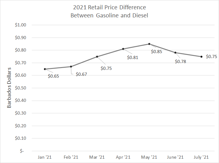 Retail price difference between gasoloine and diesel for 2021.