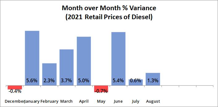 MoM % Variance Diesel Prices