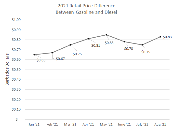 Retail Price Difference between Gasoline and Diesel