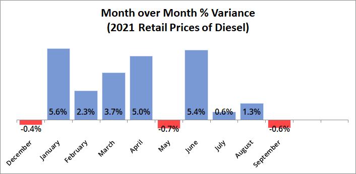 MoM Price Variance of Diesel Dec '20 to Sep '21