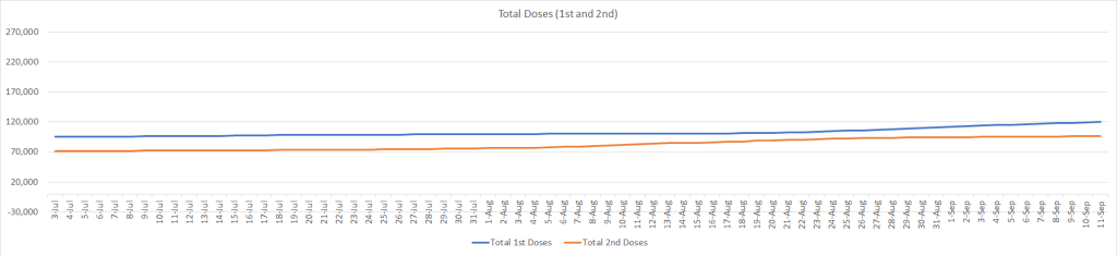 Total Doses 1st and 2nd  July 3 to Sep 11 2021