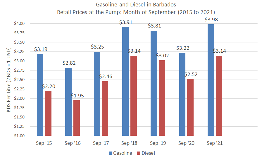 Price of Gasoline and Diesel in during the months of September, from 2015 to 2021.