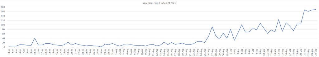 New Cases July 3 to Sep 24