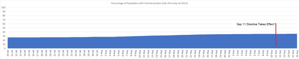 Percentage of Population with 2nd Vaccination, i.e., Fully Vaccinated (July 3 to Sep 16 2021)