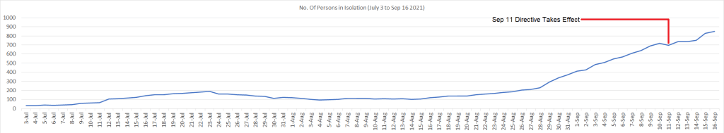 No. of Persons in Isolation (July 3 to Sep 16 2021)