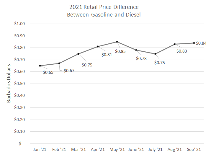 Chart showing retail price difference between gasoline and diesel for 2021