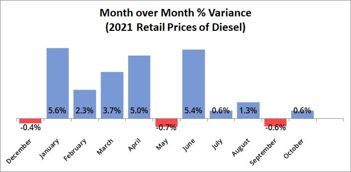 MoM % Variance for Diesel 2021