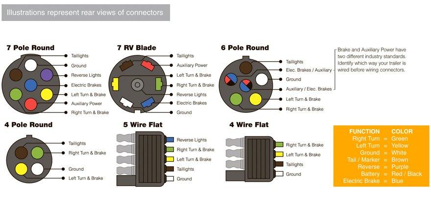 7 pin flat trailer wiring facbooik com Trailer Wiring Diagram 5 Wire 7 wire flat diagram,flat trailer wiring diagram 5 wire
