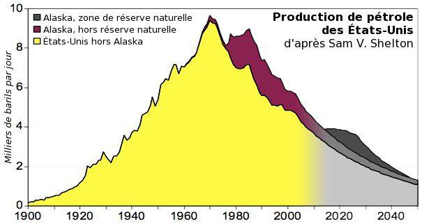 53,3 Années de pétrole restantes dans le monde