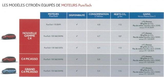 Modèles Citroen équipés de Moteur Puretech