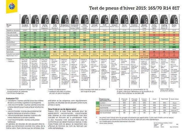 test Pneu hiver Neige 2015 dimensions 165/70 R14